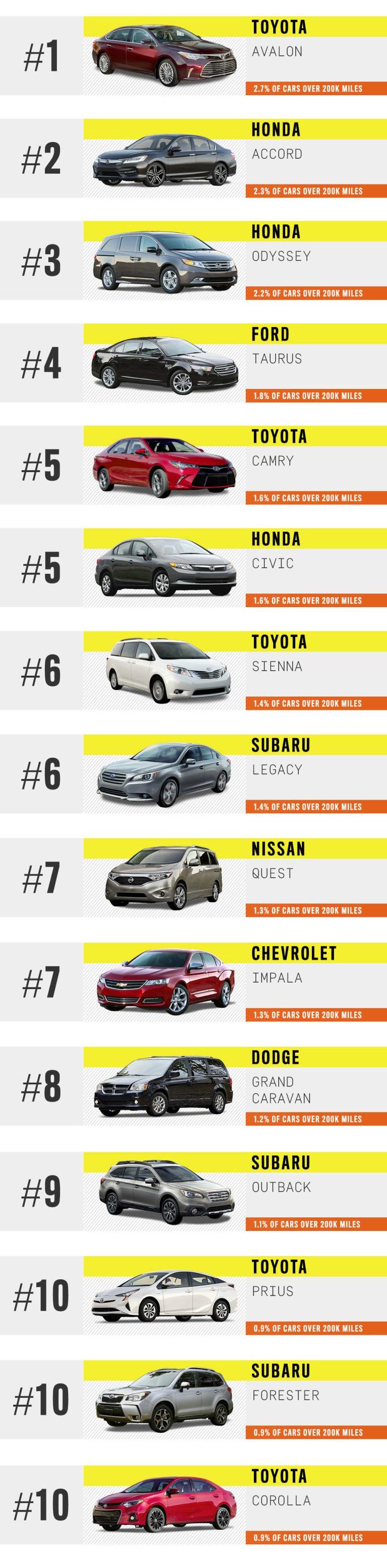 muski-magazin-najdugotrajniji-automobili