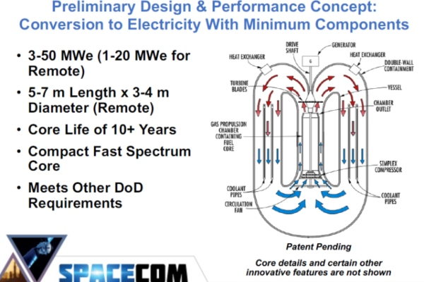 Mikroreaktori kao rešenje nuklearnog otpada i rugla koje iza ovakvih elektrana ostaje